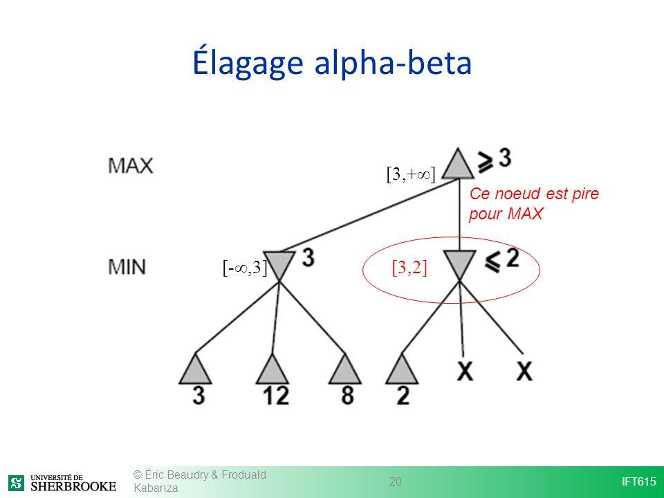 Élagage alpha-beta [3,+∞] [-∞,3] [3,2] Ce noeud est pire pour MAX